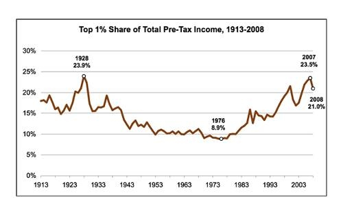 1_percent_share_of_pre_tax_income